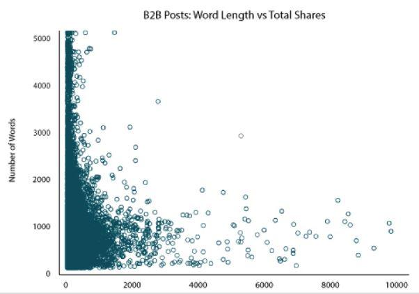 b2b-longitud-post